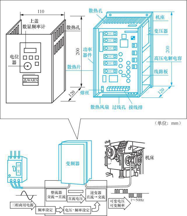 变频柜结构图