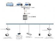 废水处理DCS控制系统