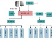 楼宇配电监控系统
